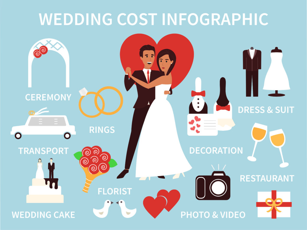 Wedding costs infographics. Financial plan for ceremony and decoration. Flat vector illustration