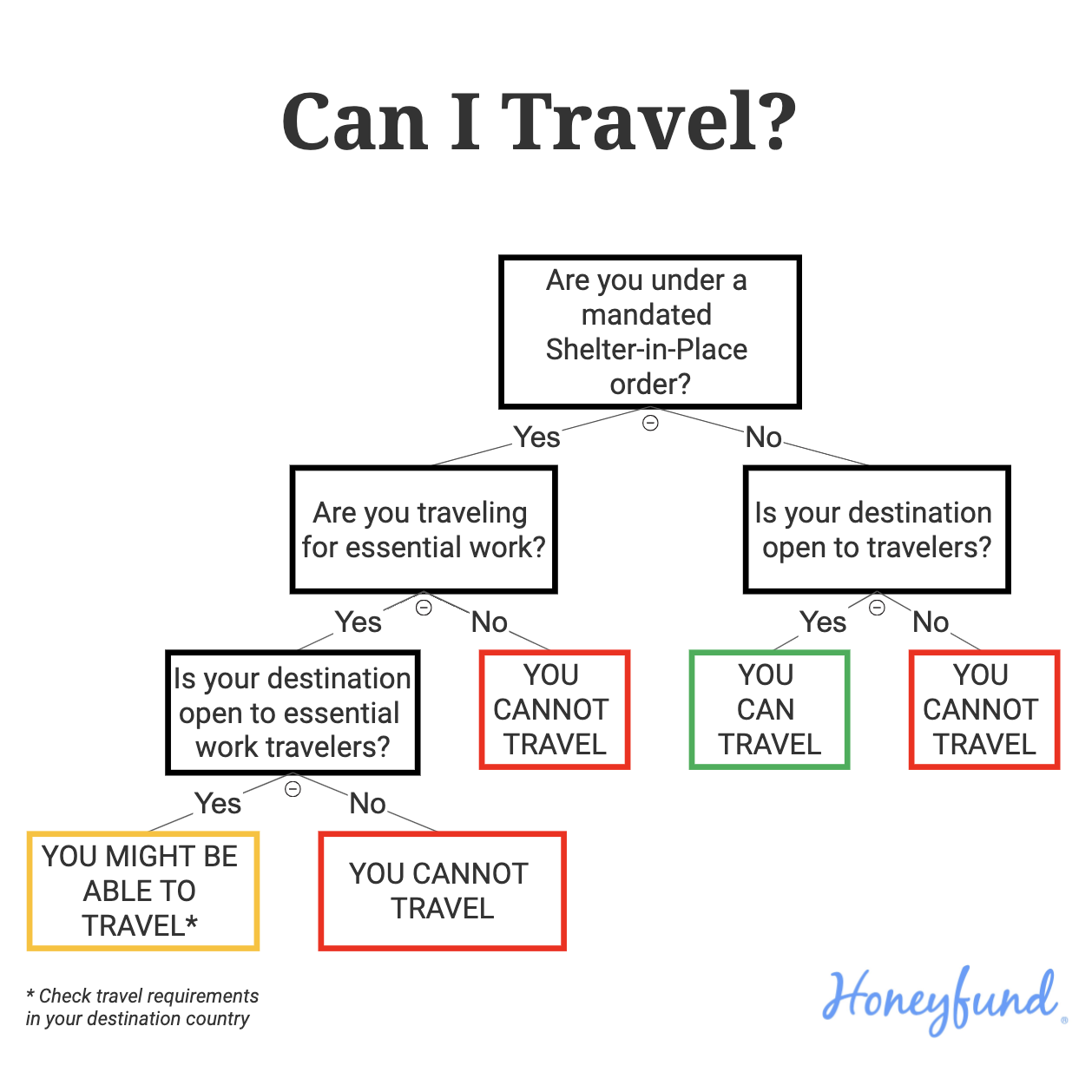 can I travel